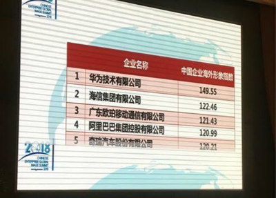 "Chery is ranked 5th among ""2018 Top 20 Chinese Enterprises with the Best Overseas Image"""