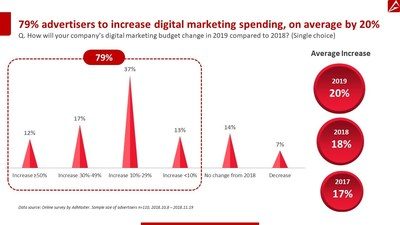 AdMaster: 79% of China advertisers to increase digital marketing spend in 2019