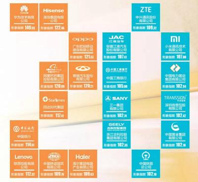 """""""As 20 maiores empresas chinesas com a melhor imagem no exterior 2018"""" (PRNewsfoto/Chery)"""