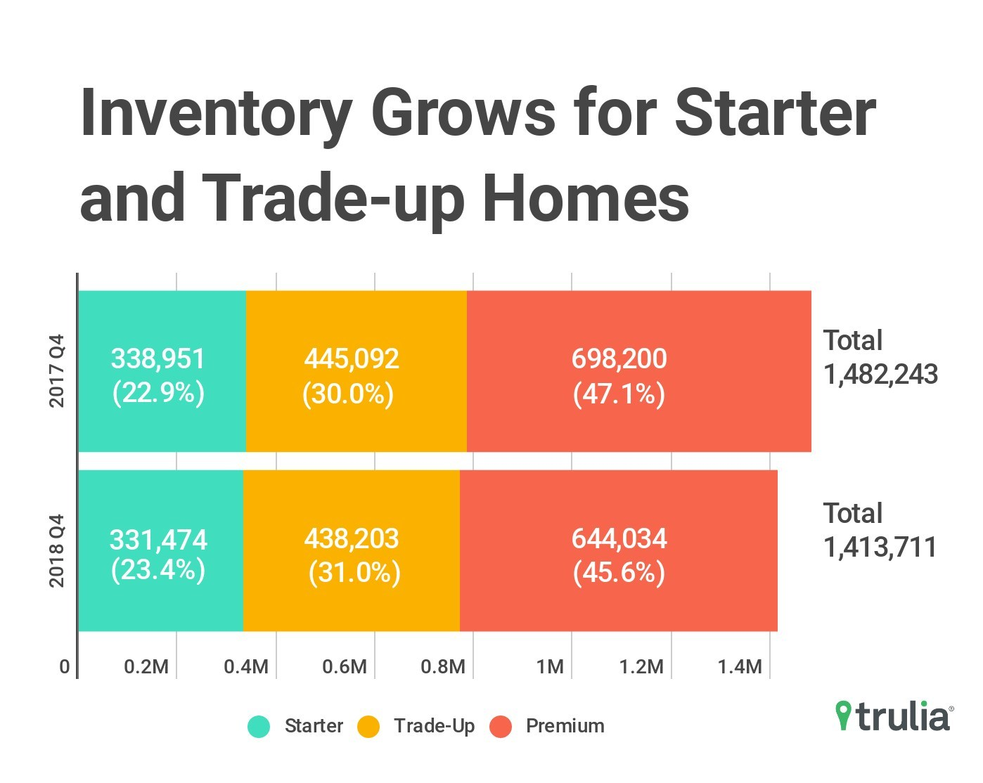 Trulia reports 4.6 percent year-over-year drop in the number of for-sale homes in the last three months of 2018. The drop in inventory is largely driven by the premium home segment where the number of for-sale homes fell 7.8 percent year-over-year, followed by modest declines across starter and trade-up homes.