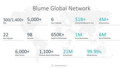 The Blume Global Network
