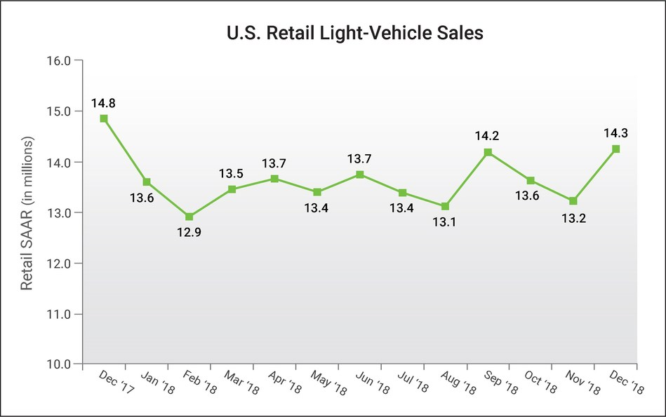 U.S. Retail SAAR— December 2017 to December 2018 (in millions of units) Source: Power Information Network® (PIN) from J.D. Power