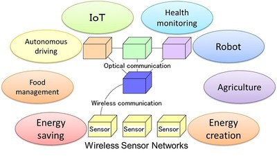 Goals of the research to develop semiconductor materials and devices for wireless sensor networks (PRNewsfoto/University of Electro-Comm)