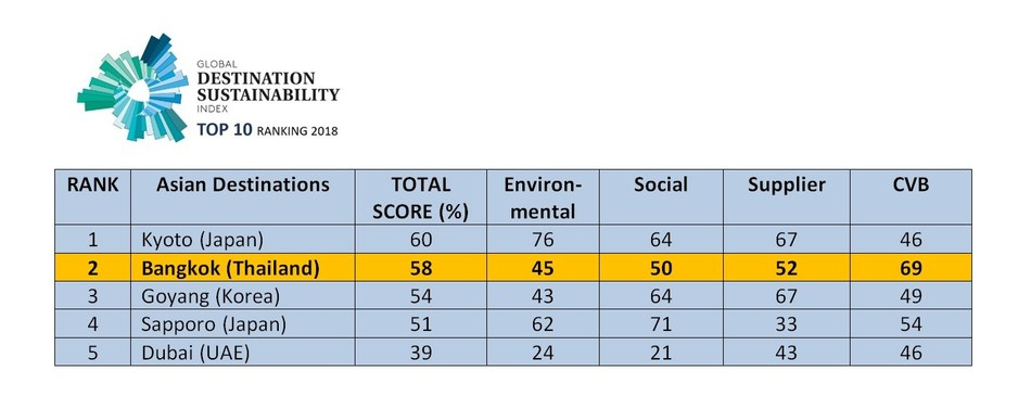 Bangkok Wins Second Place in Asia on Global Destination Sustainability Index While TCEB Tops the List of Asian Convention Bureaus