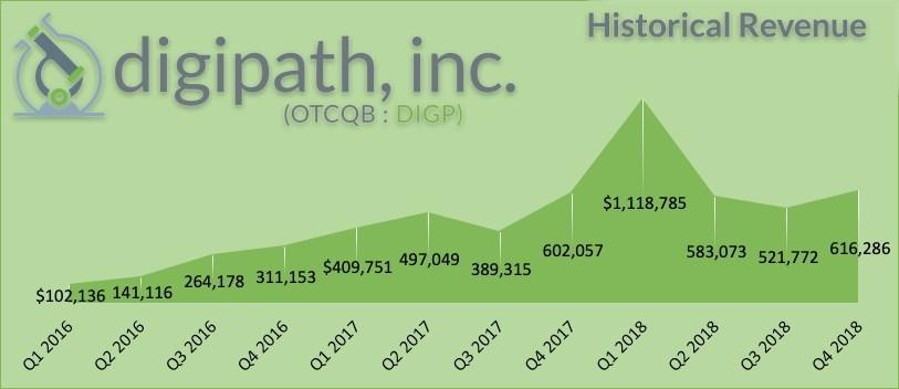 Historical Revenue