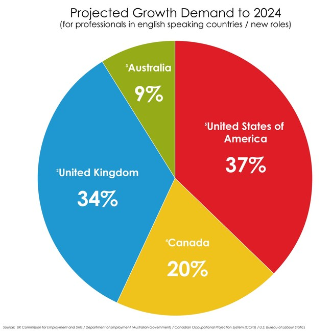 Projected growth demand to 2024