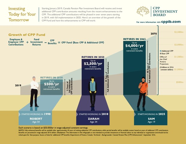 Additional CPP Infographic (CNW Group/Canada Pension Plan Investment Board)