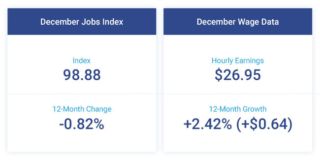 The Paychex | IHS Markit Small Business Employment Watch closed the year with a decline in small business job growth and continued, moderate growth in hourly earnings.