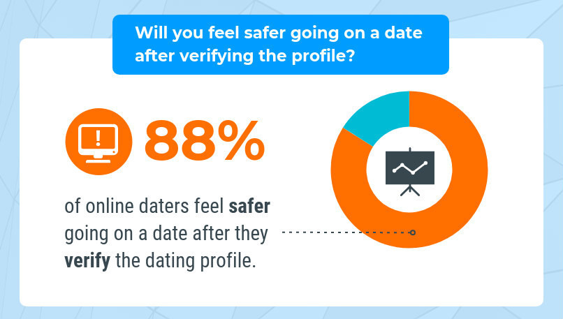 88% of online daters feel safer going on a date after they verify the dating profile.