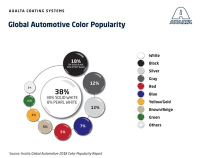 Axalta Automotive Color Popularity