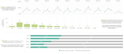 Measuremen will tap Sisense, a company that is disrupting the BI market by simplifying business analytics for complex data, to provide an analytical overlay to its measurements, in what may be the largest-ever in-office study of workplace efficiency and productivity.
