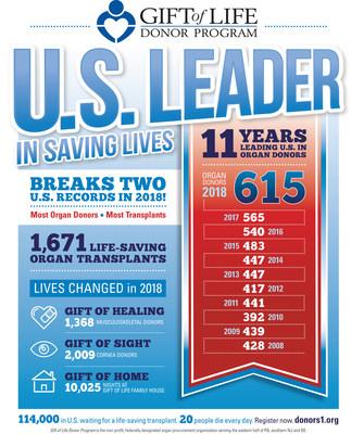 Infográfico do anúncio de encerramento do ano de 2018 do GLDP (PRNewsfoto/Gift of Life Donor Program)