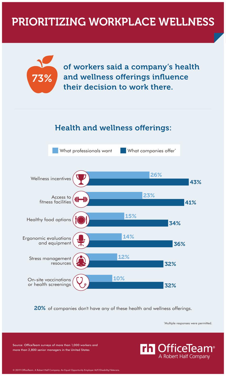 The majority of job seekers value health and wellness perks.