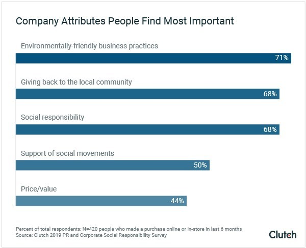 Consumers care about businesses that are environmentally friendly and give back to the local community, new survey from Clutch finds.