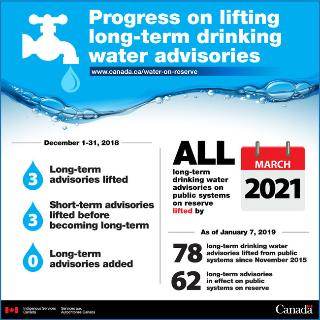 Progress on lifting long-term drinking water advisories (CNW Group/Crown-Indigenous Relations and Northern Affairs Canada (CIRNAC))