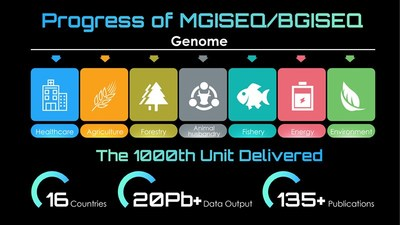 Progresso da tecnologia exclusiva de sequenciamento MGISEQ/BGISEQ