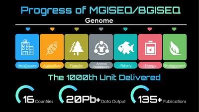 Progreso de la tecnología de secuenciación patentada MGISEQ/BGISEQ