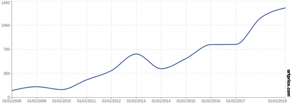 Artprice's price index for Christine Ay Tjoe (PRNewsfoto/Artprice.com)