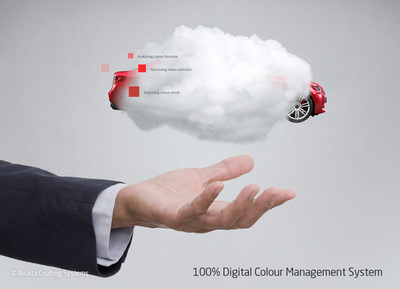 100% Digital Colour Management System