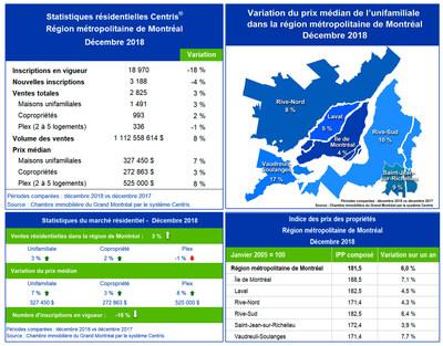 Statistiques de ventes résidentielles Centris - décembre 2018 (Groupe CNW/Chambre immobilière du Grand Montréal)
