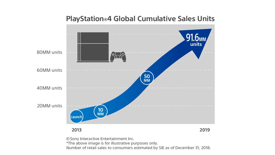 PlayStation 4 Global Cumulative Sales Units