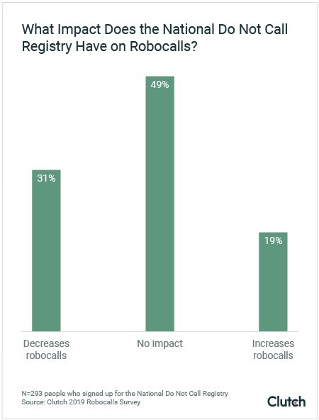 Graph of impact of National Do Not Call Registry