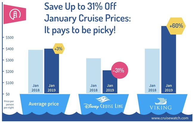 cruisewatch.com analysis: Save Up to 31% Off January Cruise Prices: It pays to be picky!