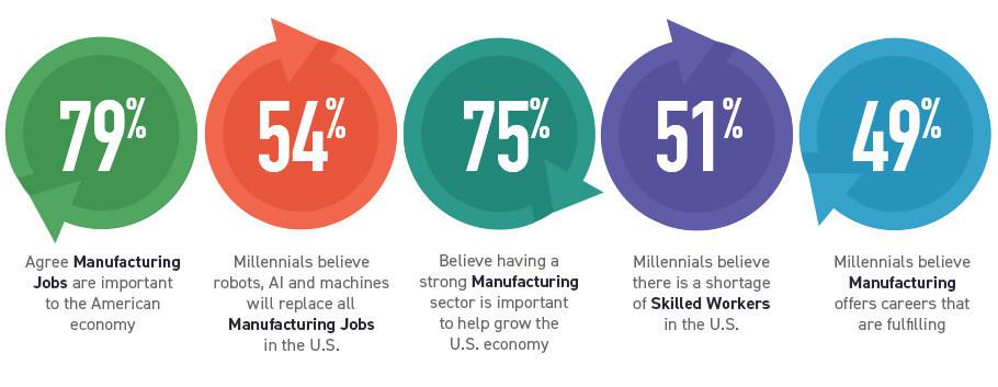 Leading2Lean Manufacturing Index