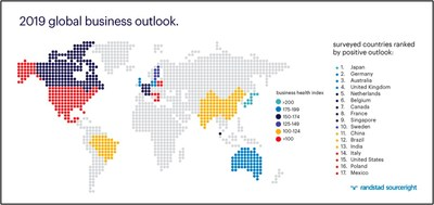 The index shows the business outlook based on surveys of more than 800 C-suite and human capital leaders at large companies in 17 countries. Index scores are a composite of four key measures of business outlook: actual business growth against expectations, levels of hiring, the political environment's impact on business and the future growth outlook.