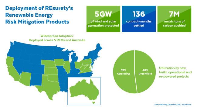 REsurety Deployment of Renewable Energy Risk Mitigation Products