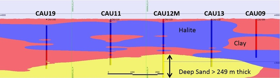 Figure 4: North-south cross section, looking west, showing development of the Deep Sand unit (yellow), which is likely to continue further north and east beneath earlier holes CAU08, 09, 10 and 14 (CNW Group/Advantage Lithium Corp)