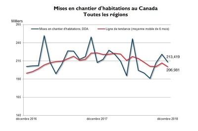 Mises en chantier d'habitations au Canada Toutes les régions (Groupe CNW/Société canadienne d'hypothèques et de logement)