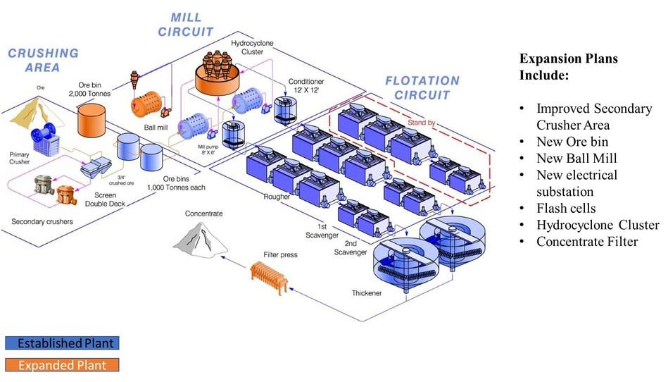 Image 1: Process Flow Diagram (CNW Group/Sierra Metals Inc.)