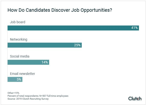 Job candidates rely on job boards, networking, and surprisingly, social media, to find jobs, according to new research from Clutch.