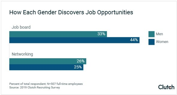 Women are more likely to find job opportunities on job boards than through networking, new recruiting survey finds.