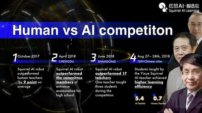 Results of the human vs machine competitions organized by Squirrel AI Learning