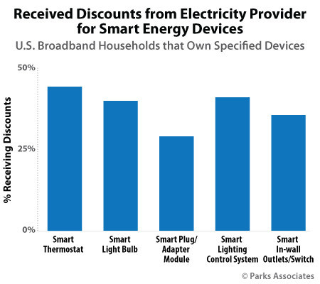 Parks Associates: Received Discounts from Electricity Provider for Smart Energy Devices