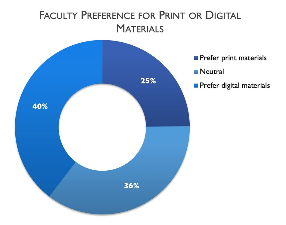 Babson Survey Research Group study finds faculty tend to make changes to textbooks in ways that align with Open Educational Resources (OER) use.