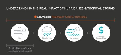 The new AccuWeather RealImpact Scale for Hurricanes is based on a variety of diverse, contributing factors, such as flooding rain, high winds and storm surge as well as the total economic impact from the storm, rather than simply wind. As a result, the unique, new scale will communicate a more comprehensive representation of the potential impact of a storm on lives and livelihoods.