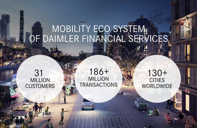 Daimler Financial Services Mobility Services division realizes double-digit growth in 2018 for number of customers and transactions, due to growing global demand and broad suite of services.