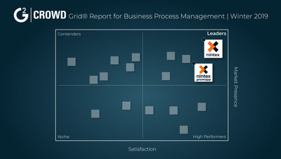 Nintex is pleased to announce that the Nintex Process Automation Platform and Nintex Promapp™ both ranked in the leader category of G2 Crowd's Winter 2019 Grid® Report for Business Process Management (BPM). (PRNewsfoto/Nintex)