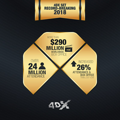 4DX's yearly performance in 2018