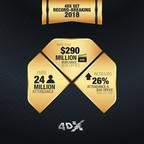 4DX Set Record Breaking 2018