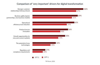 Comparison of 'very important' drivers for digital transformation.