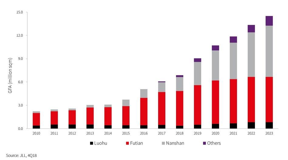 Shenzhen Grade A Office Stock (2010-2023)