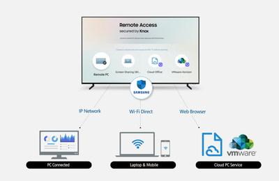 Samsung présente l'accès à distance, qui permet aux utilisateurs de contrôler les appareils périphériques connectés au moyen de ses téléviseurs intelligents (Groupe CNW/Samsung Electronics Canada)