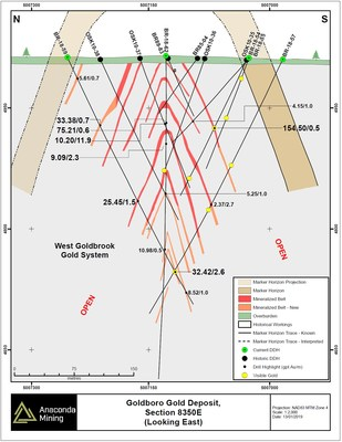 Exhibit C. Cross section 8350E of the Goldboro Gold Deposit within the WG Gold System showing the location of recent drilling as well as historical drilling. The location and projection of the Marker Horizon is shown relative to mineralized zones of the WG Gold System. (CNW Group/Anaconda Mining Inc.)