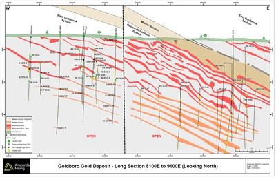 Exhibit D. A long section through the BR and WG Gold Systems showing the location of the Marker Horizon relative to the mineralized zones in both the BR and WG Gold Systems as well as the offset across the fault between these two areas. The common relationship of mineralized zones to the Marker Horizon demonstrate that the WG Gold System is equivalent to the BR Gold System. Several of the mineralized zones from the BR and WG Gold Systems are not shown in this long section as they do not intersect the plane of the section. (CNW Group/Anaconda Mining Inc.)