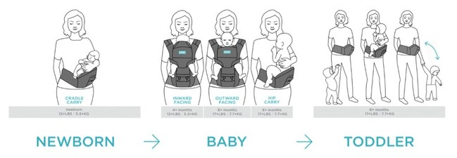 The new MOBY 2-in-1 Baby Carrier + Hip Seat is ideal for newborns to toddlers, ages 4 to 48 months.