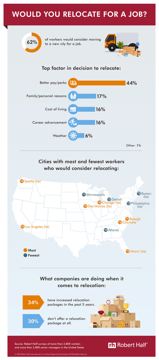 According to a new Robert Half survey, 62% of workers would relocate for a job. See the full results here: https://www.roberthalf.com/blog/compensation-and-benefits/would-you-relocate-for-a-job.
